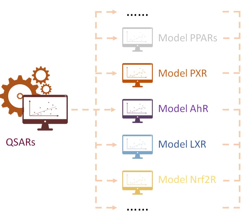 QSAR models
